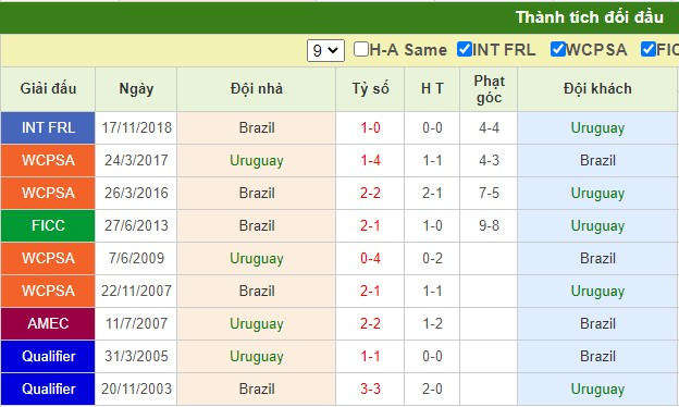 nhận định uruguay vs brazil