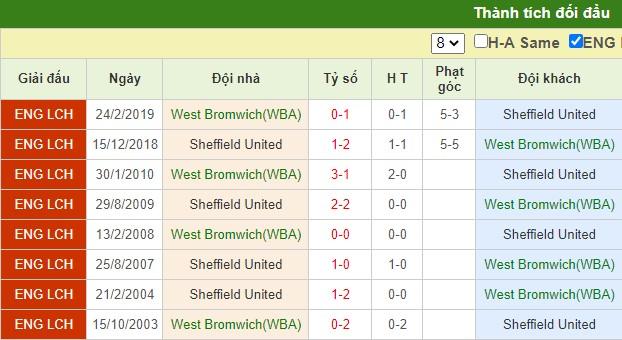 nhận định west brom vs sheffield united
