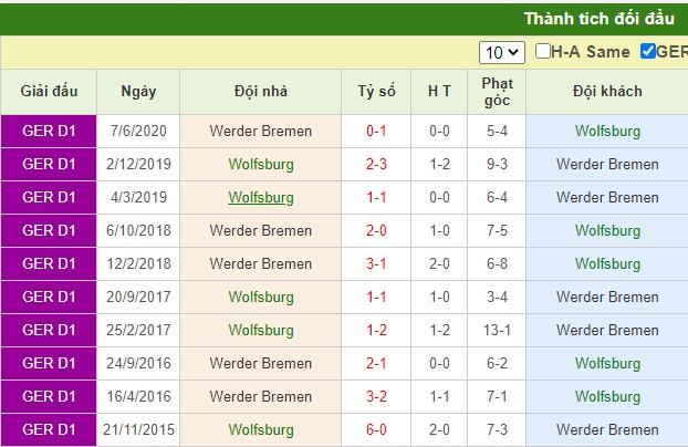 nhận định wolfsburg vs bremen
