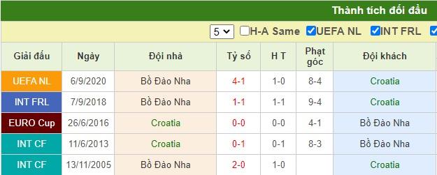 nhận định croatia vs bồ đào nha