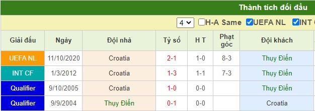 nhận định thụy điển vs croatia