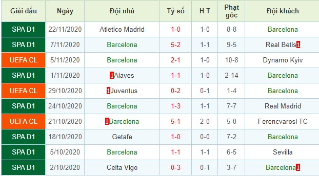 nhận định dynamo kyiv vs barcelona