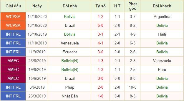 nhận định bolivia vs ecuador