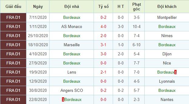 nhận định rennes vs bordeaux