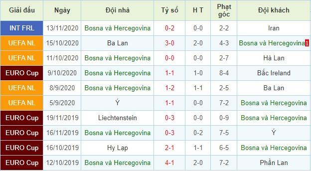 nhận định hà lan vs bosnia