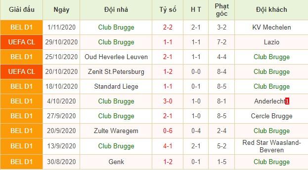 nhận định club brugge vs dortmund