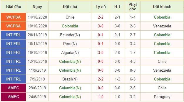 nhận định colombia vs uruguay