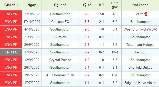nhận định aston villa vs southampton