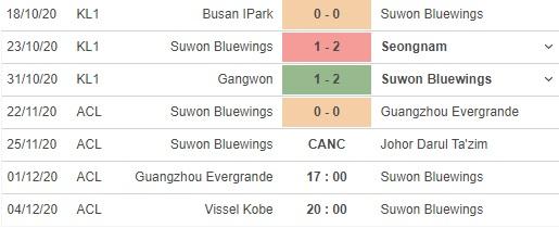 soi kèo guangzhou evergrande vs suwon