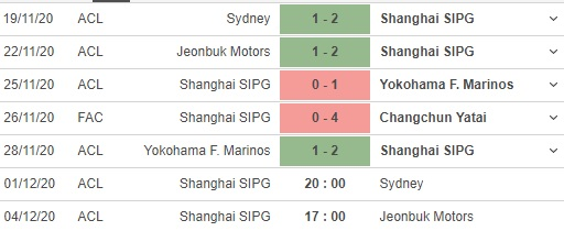 soi kèo shanghai sipg vs sydney fc