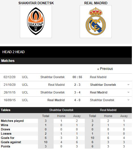 soi kèo shakhtar donetsk vs real madrid