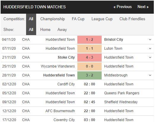 soi kèo cardiff vs huddersfield