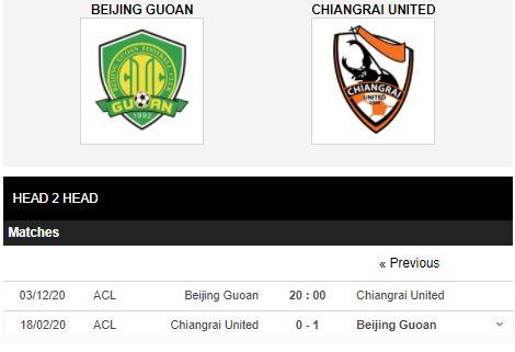 soi kèo beijing guoan vs chiangrai