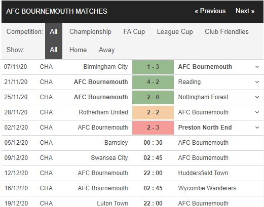 soi kèo barnsley vs bournemouth