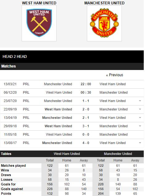 soi kèo west ham vs mu
