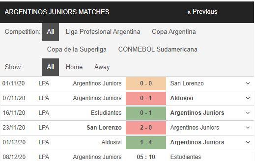 soi kèo argentinos juniors vs estudiantes