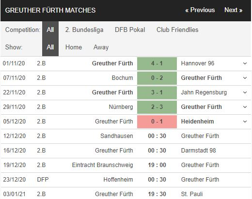 soi kèo sandhausen vs greuther furth