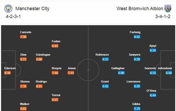 link xem trực tiếp man city vs west brom