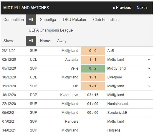 soi kèo kobenhavn vs midtjylland