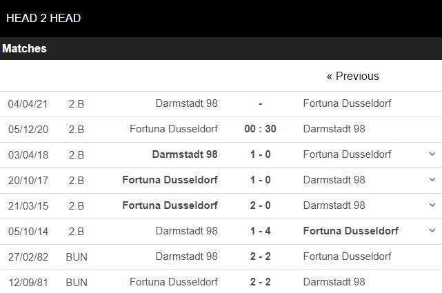 soi kèo dusseldorf vs darmstadt