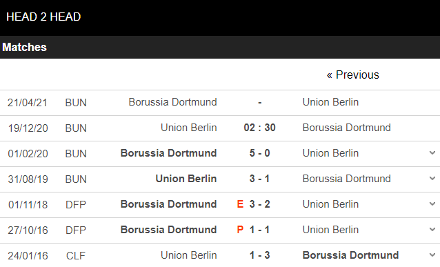 soi kèo union berlin vs dortmund