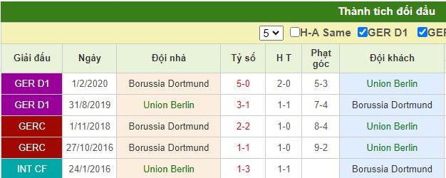 nhận định union berlin vs dortmund