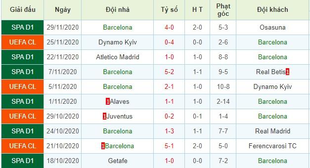 nhận định ferencvarosi vs barcelona