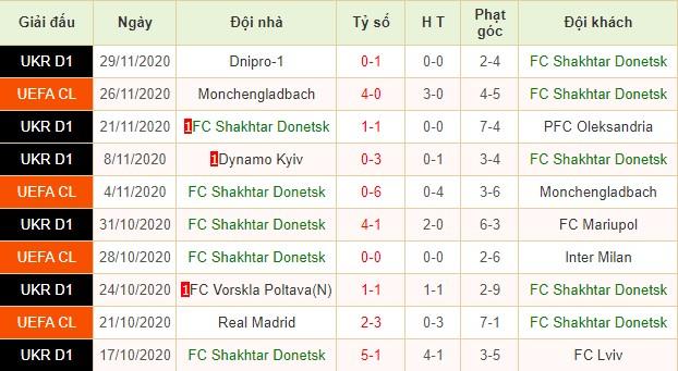 nhận định shakhtar donetsk vs real madrid