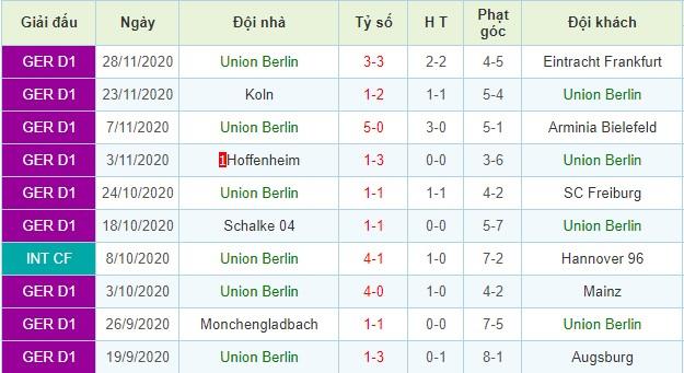 nhận định hertha berlin vs union berlin