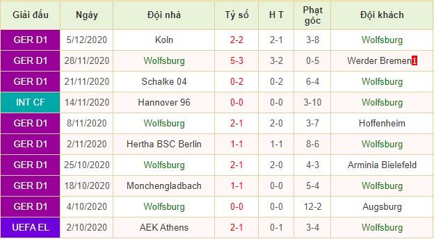 nhận định wolfsburg vs frankfurt