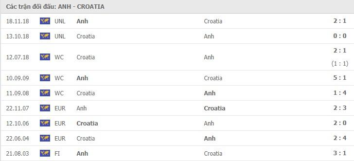 anh vs croatia