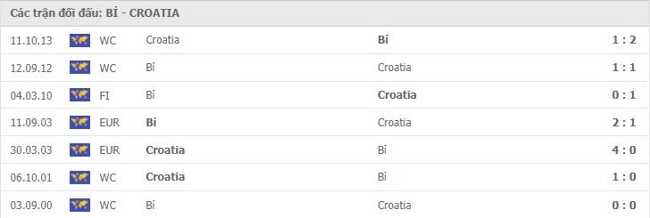 nhận định bỉ vs croatia