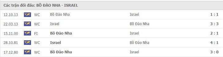 nhận định bồ đào nha vs israel