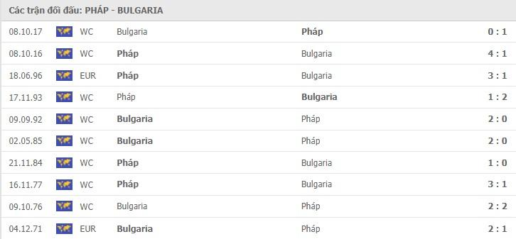 nhận định pháp vs bulgaria