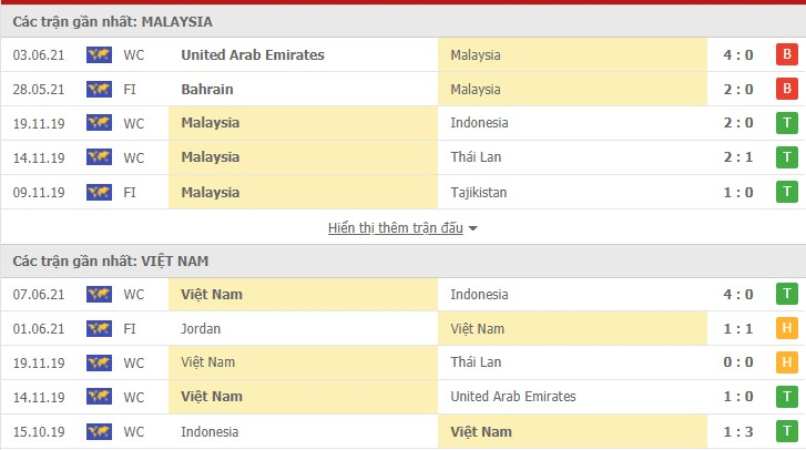 nhận định malaysia vs việt nam