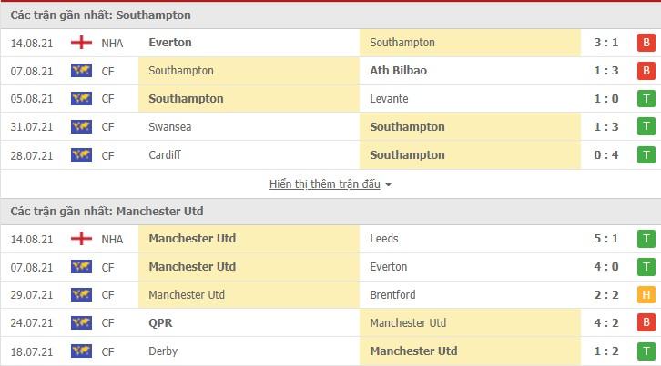 Nhận định Southampton vs MU