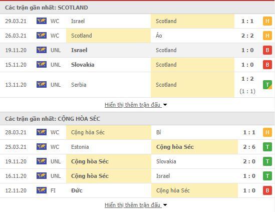 soi kèo scotland vs ch czech