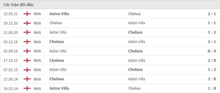 nhận định chelsea vs aston villa